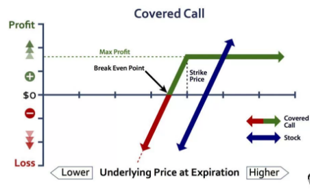 Covered Call Derivative trading Strategy - Learn Stock Trading (1)