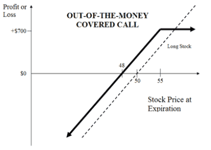 Covered Call Derivative trading Strategy - Learn Stock Trading (2)